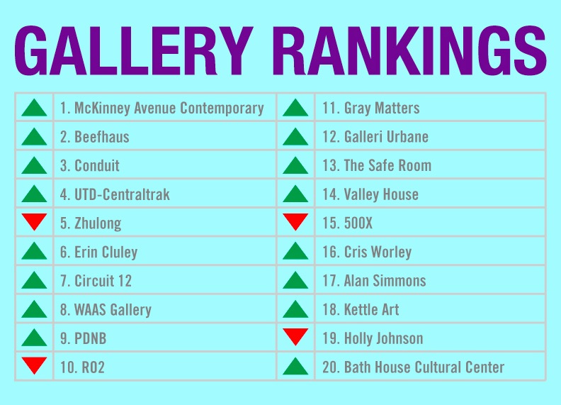 gallery rankings